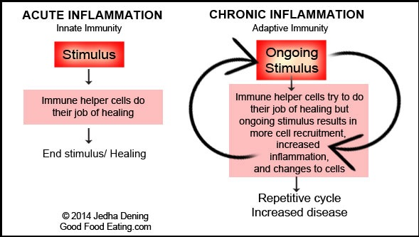 Foods can contribute to chronic inflammation.